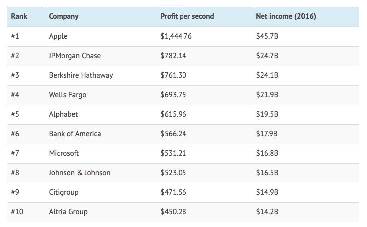 Các công ty lớn nhất thế giới kiếm được bao nhiêu tiền mỗi giây - ảnh 1