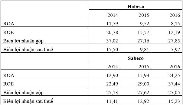 Đấu giá cổ phần Sabeco, Habeco: Đầu đã xuôi, đuôi có lọt? - ảnh 1