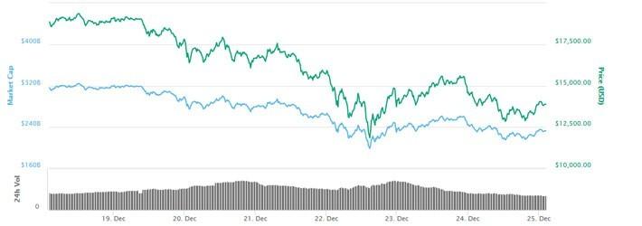 """Giới đầu tư tiền ảo """"mất"""" 160 tỷ USD trong 3 ngày - ảnh 1"""