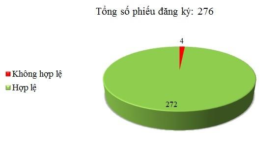Ngày 26/12: Có 4/276 phiếu đăng ký chưa hợp lệ