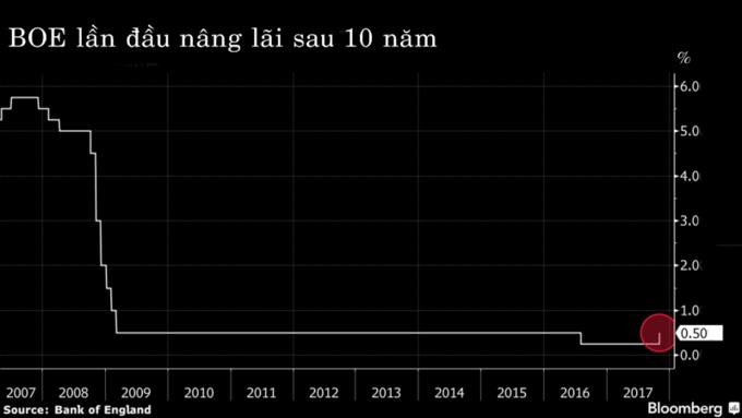 Kinh tế toàn cầu 2017 qua các biểu đồ - ảnh 3
