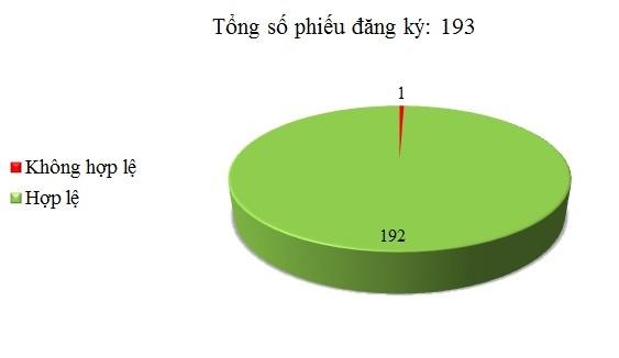Ngày 28/12: Có 1/193 phiếu đăng ký chưa hợp lệ