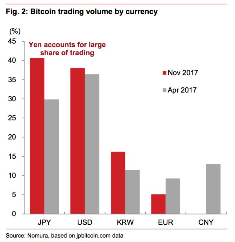 GDP Nhật có thể tăng 0,3% nhờ Bitcoin - ảnh 1