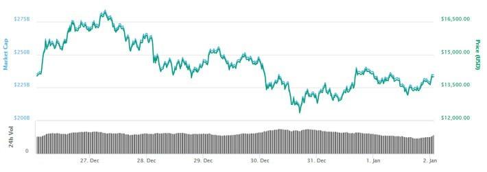 Vừa bước sang năm 2018, giá Bitcoin đã giảm mạnh - ảnh 1