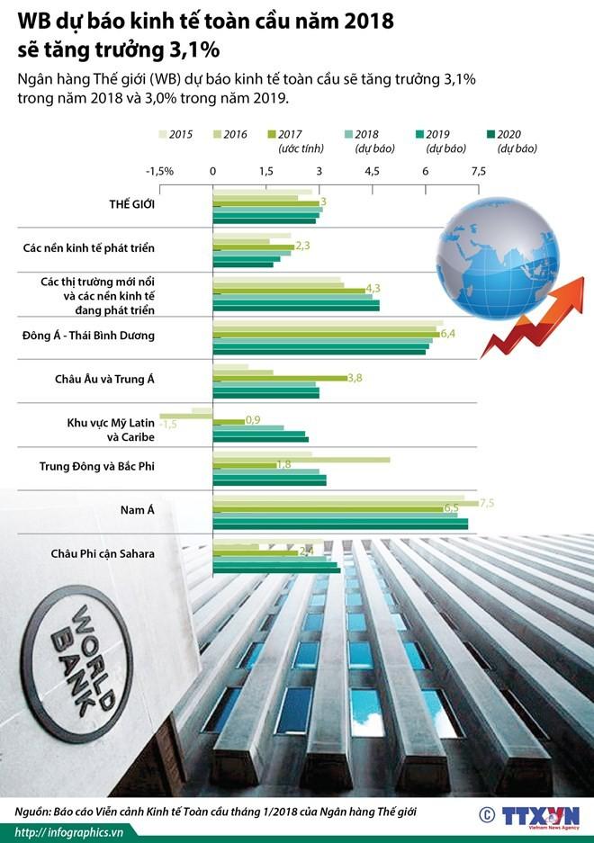 WB dự báo kinh tế toàn cầu năm 2018 tăng trưởng 3,1%
