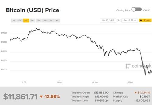 Giá Bitcoin xuống dưới 12.000 USD - ảnh 1