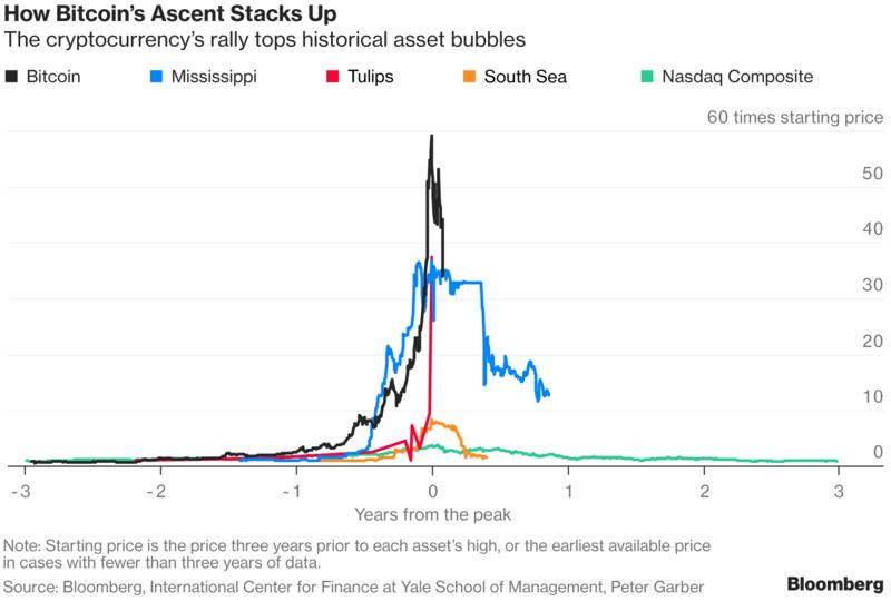 Có phải bong bóng Bitcoin vừa nổ? - ảnh 1