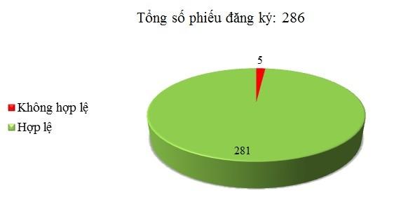 Ngày 25/01: Có 5/286 phiếu đăng ký chưa hợp lệ