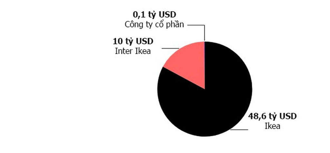 Nhà sáng lập IKEA không cho ai thừa kế khối tài sản gần 60 tỷ USD - ảnh 1