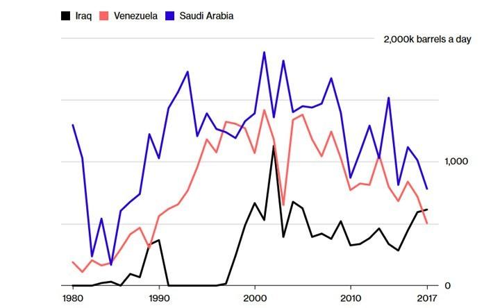 Vai trò của Mỹ trên thị trường dầu lửa thế giới đang thay đổi thế nào? - ảnh 2