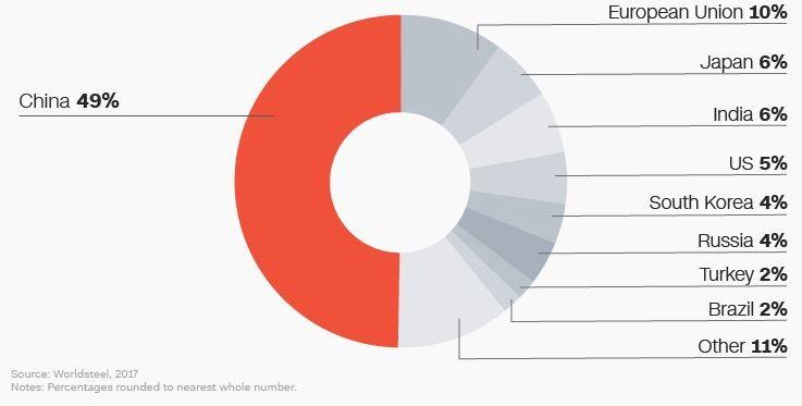 Ngành công nghiệp thép toàn cầu qua các con số - ảnh 1