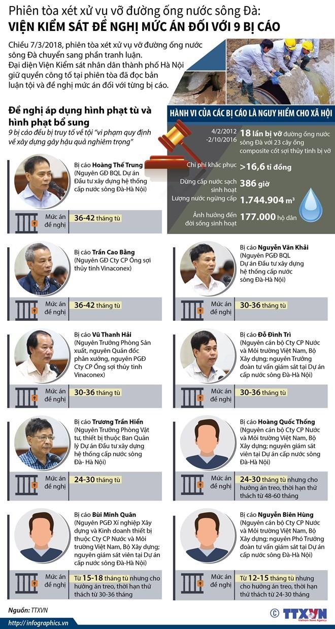 Vỡ đường ống nước sông Đà: Đề nghị mức án với 9 bị cáo