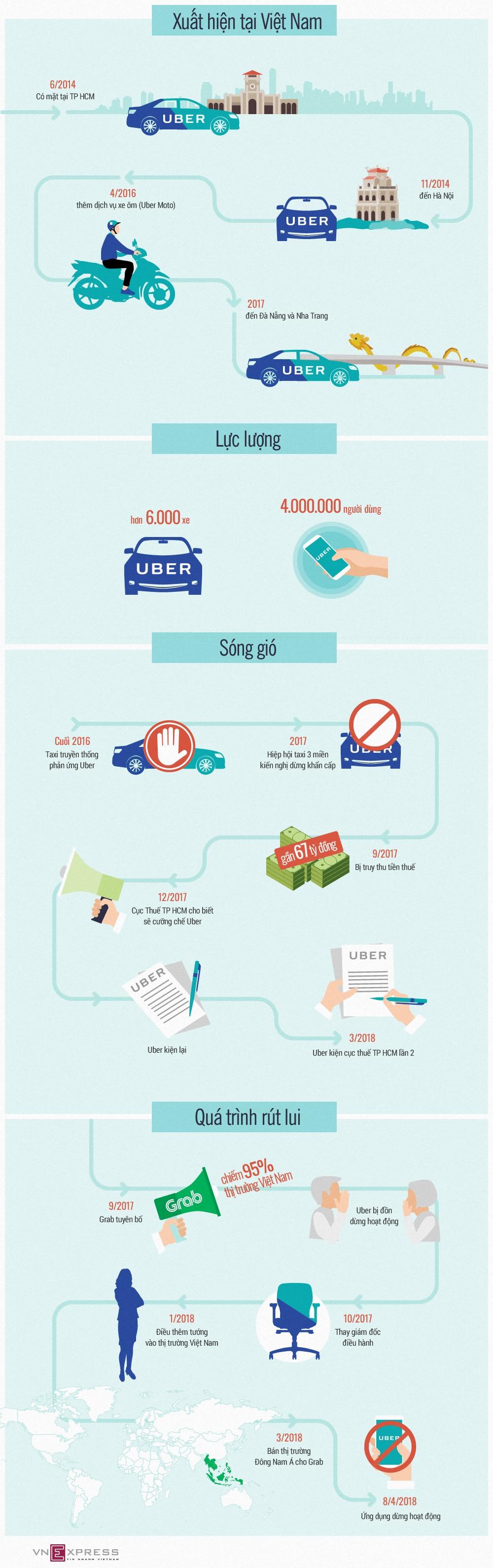 Hành trình dang dở của Uber tại Việt Nam