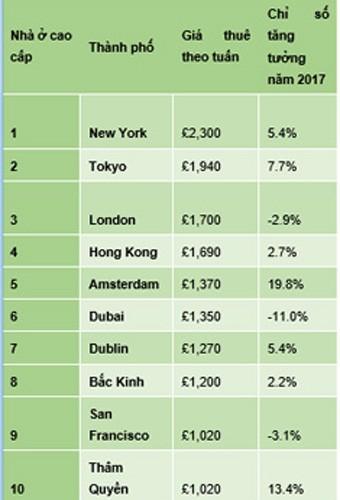 Giá thuê nhà cao cấp ở châu Á đắt nhất toàn cầu - ảnh 1