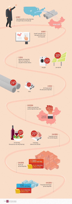 Các đòn trả đũa thương mại Mỹ - Trung - ảnh 1