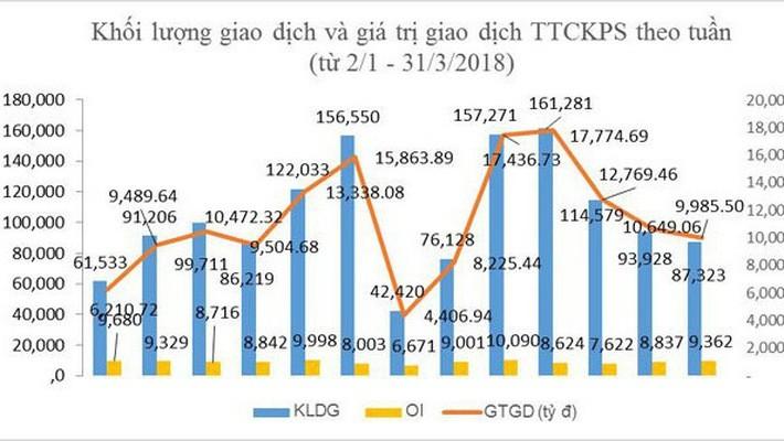 Tổng hợp giá trị giao dịch & khối lượng giao dịch chứng khoán phái sinh - nguồn: HNX.
