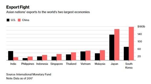 Trung Quốc thay Mỹ là thị trường xuất khẩu lớn nhất của Việt Nam - ảnh 1