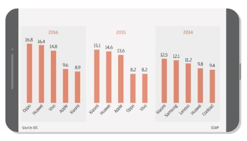 Hành trình từ con số 0 đến doanh thu 16 tỷ USD của Xiaomi - ảnh 3