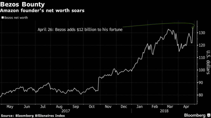Tài sản của Jeff Bezos tăng 12 tỷ USD chỉ trong một ngày - ảnh 1