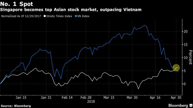Chứng khoán Singapore tăng trưởng xuất sắc nhất châu Á - ảnh 1