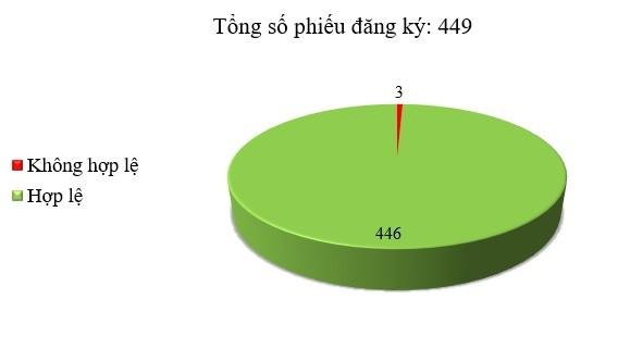 Ngày 01/06: Có 3/449 thông báo mời thầu, thông báo mời chào hàng chưa hợp lệ