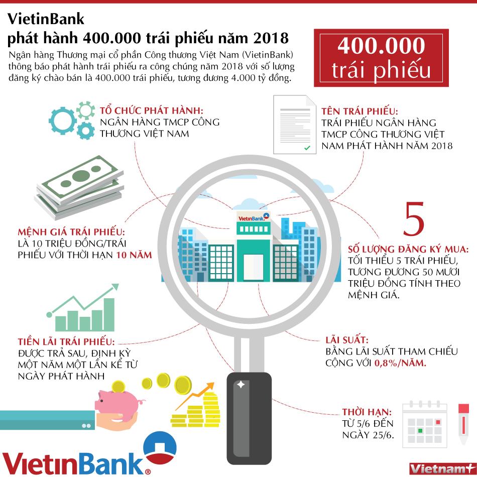 VietinBank phát hành trái phiếu 4000 tỷ đồng