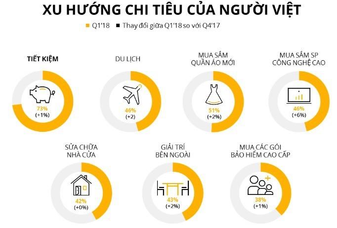 Niềm tin của người tiêu dùng Việt Nam đang cao nhất thập kỷ qua - ảnh 2