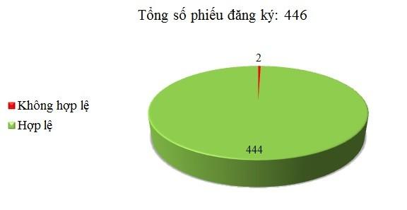 Ngày 04/07: Có 2/446 thông báo mời thầu, thông báo mời chào hàng chưa hợp lệ