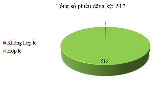 Ngày 07-09/07: Có 1/517 thông báo mời thầu, thông báo mời chào hàng chưa hợp lệ