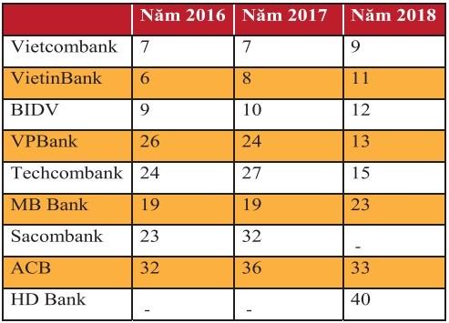 VPBank dẫn đầu khối ngân hàng TMCP về giá trị thương hiệu - ảnh 2