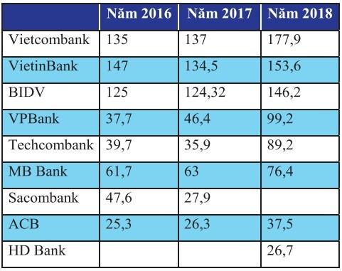 VPBank dẫn đầu khối ngân hàng TMCP về giá trị thương hiệu - ảnh 3