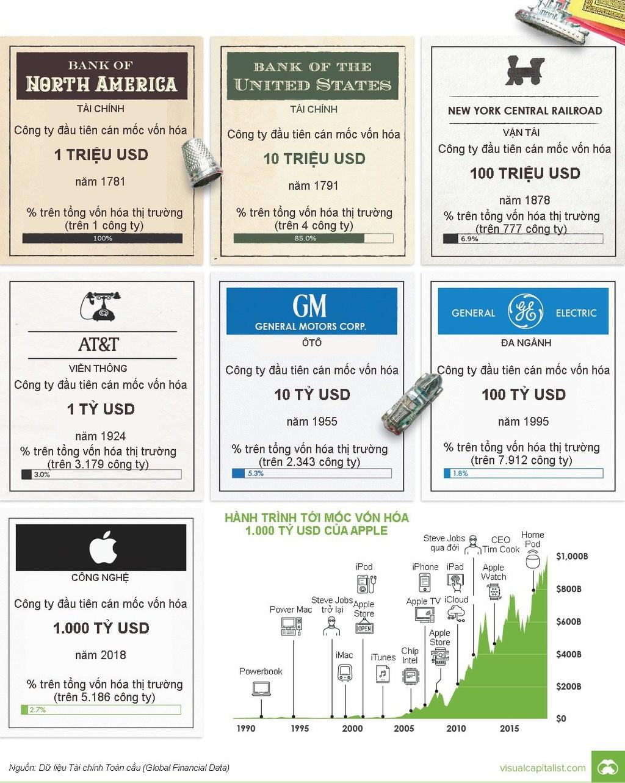 7 mốc vốn hóa thiết lập bởi các công ty đại chúng Mỹ - ảnh 1