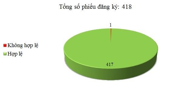 Ngày 08/08: Có 1/418 thông báo mời thầu, thông báo mời chào hàng chưa hợp lệ