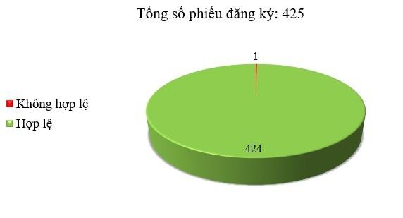 Ngày 24/08: Có 1/425 thông báo mời thầu, thông báo mời chào hàng chưa hợp lệ