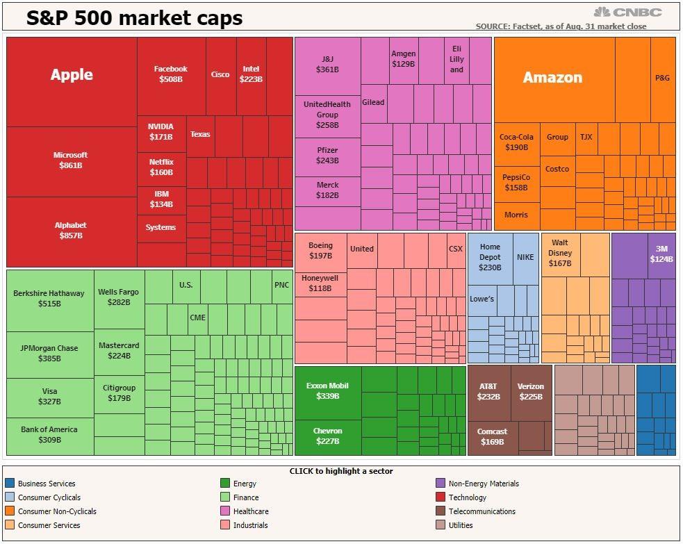 Giá trị của Amazon lớn đến mức nào trong S&P 500 - ảnh 1