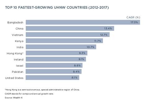 Giới siêu giàu Việt Nam tăng nhanh hàng đầu thế giới - ảnh 1