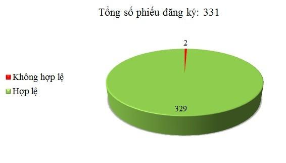 Ngày 20/09: Có 2/331 thông báo mời thầu, thông báo mời chào hàng chưa hợp lệ