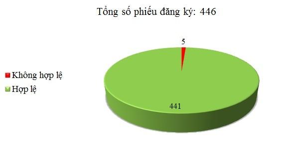 Ngày 28/09: Có 5/446 thông báo mời thầu, thông báo mời chào hàng chưa hợp lệ