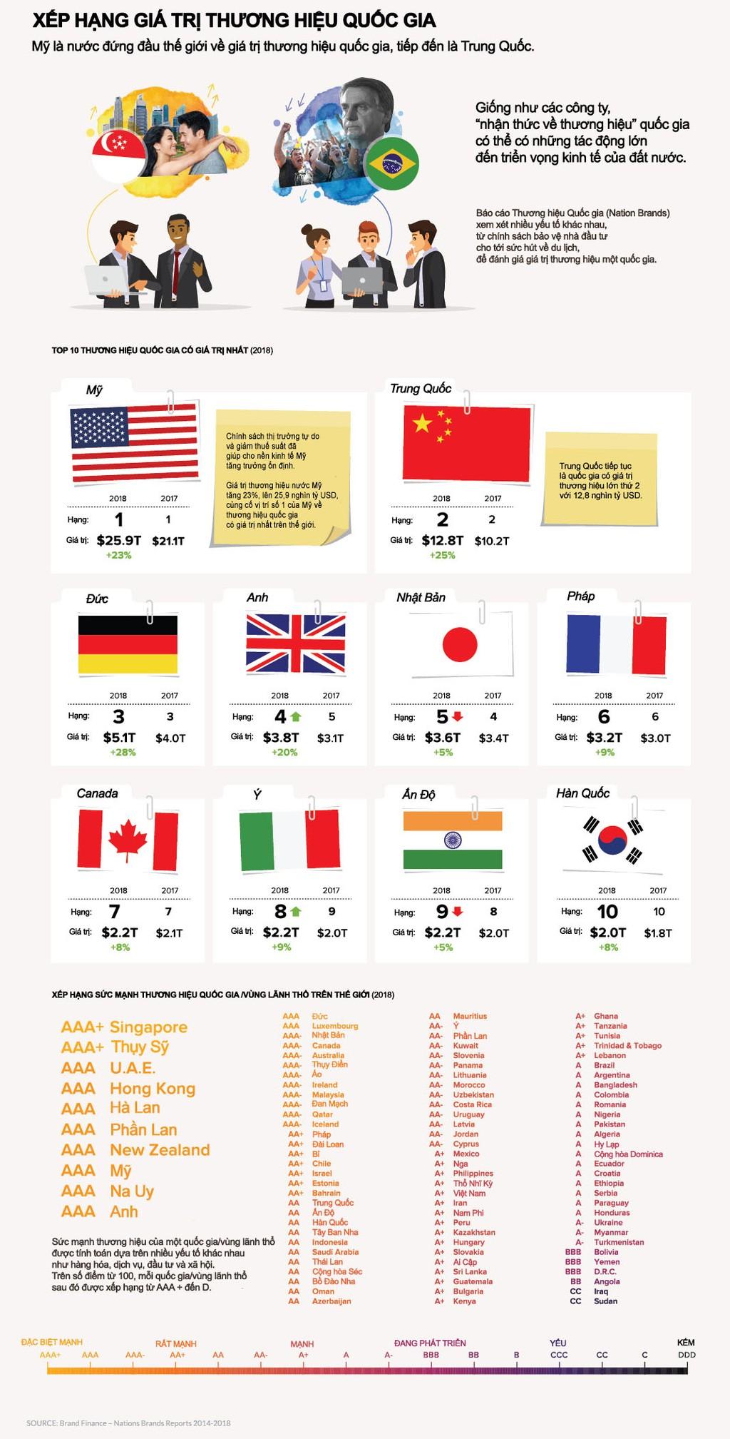 Xếp hạng giá trị thương hiệu của mỗi quốc gia trên thế giới - ảnh 1