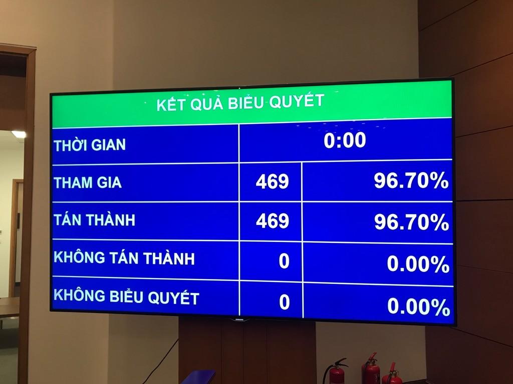 469/469 đại biểu tham gia biểu quyết tán thành thông qua CPTPP