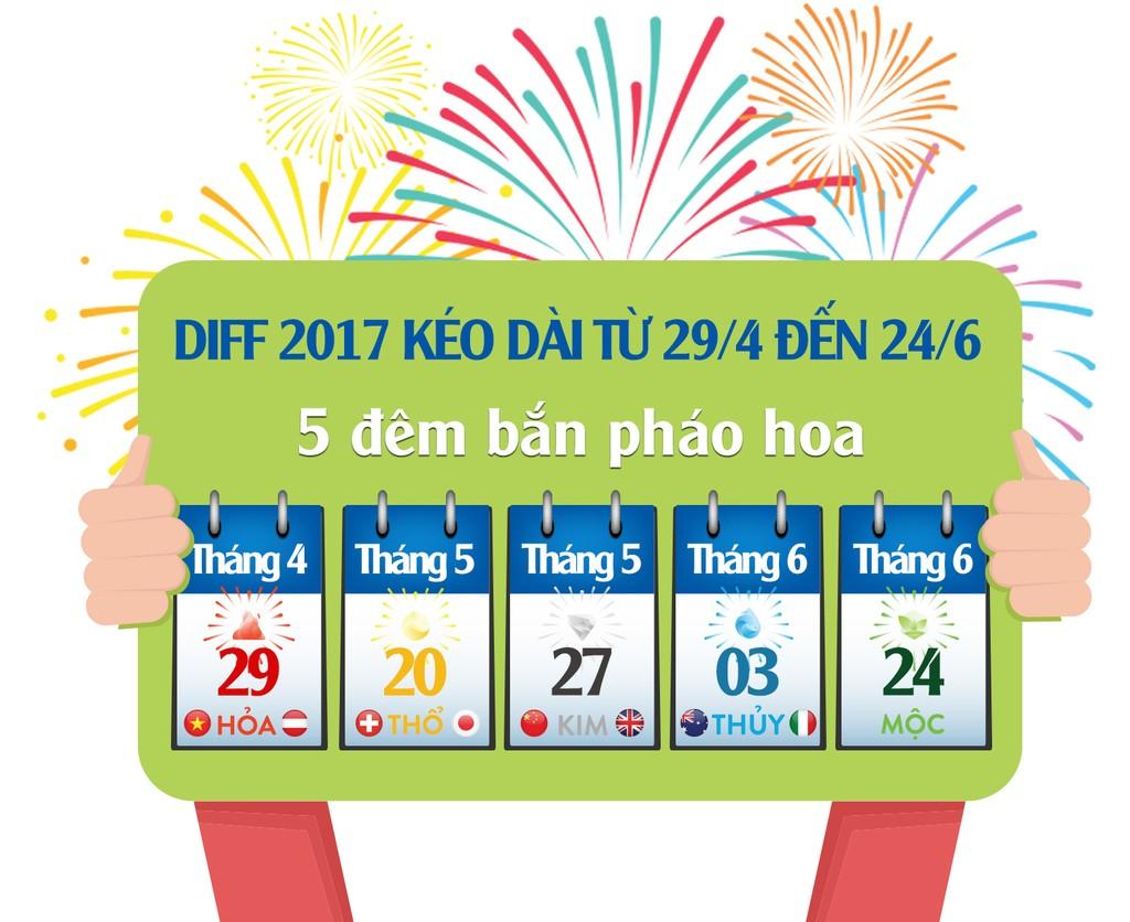 Vé xem DIFF 2017 chính thức bán tại 5 thành phố lớn, giá bằng năm 2015 - ảnh 1