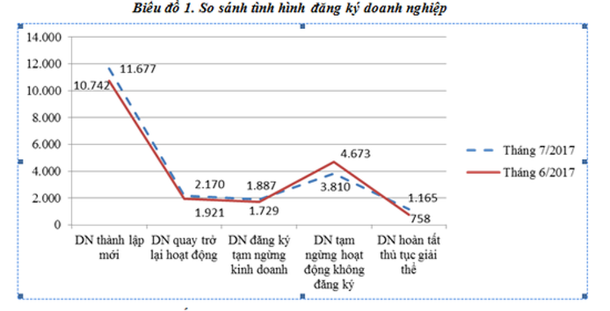 7 tháng, số DN đăng ký thành lập mới tăng hơn 13% - ảnh 1