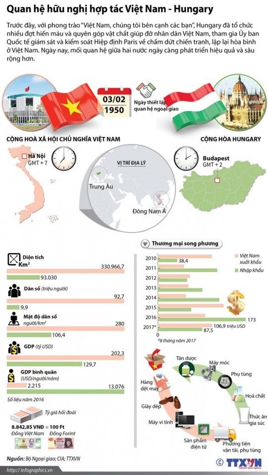 Đưa hợp tác Việt Nam - Hungary phát triển hiệu quả, sâu rộng hơn