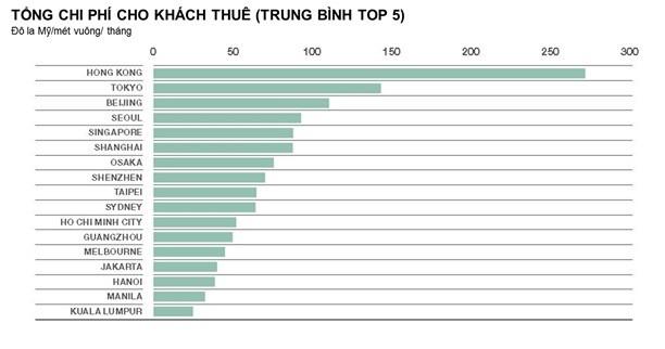 Giá thuê văn phòng tại Việt Nam còn khiêm tốn so với khu vực - ảnh 2