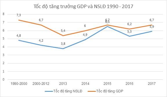 Việt Nam còn nhiều dư địa để tăng năng suất - ảnh 1