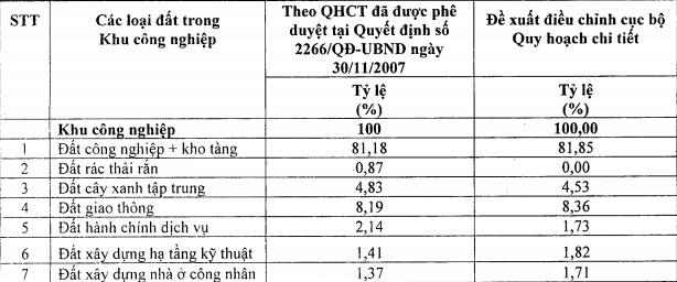 Hà Nội: Điều chỉnh quy hoạch hơn 29ha đất KCN Thạch Thất - Quốc Oai - ảnh 2