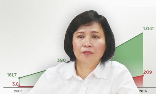 Gia đình bà Thoa đang nắm giữ 11,78 triệu cổ phiếu DQC.