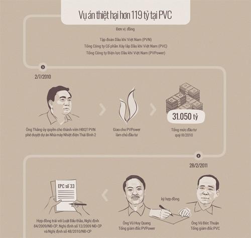 Nỗi khổ 'trên đe dưới búa' ở PVN, PVC qua lời khai các bị cáo - ảnh 1