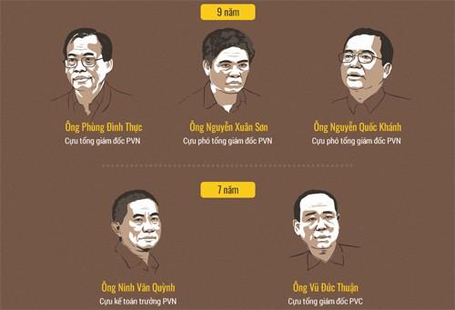Ông Đinh La Thăng kháng cáo - ảnh 1
