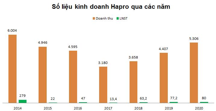 IPO Viện Dệt may, Hapro: Có gì ngoài đất vàng? - ảnh 4